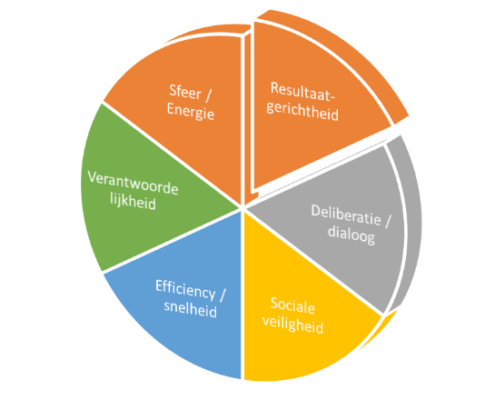 Kwaliteitscriteria vergadering - Sociocratie.nl