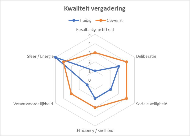 Kwaliteit vergadering - Sociocratie.nl